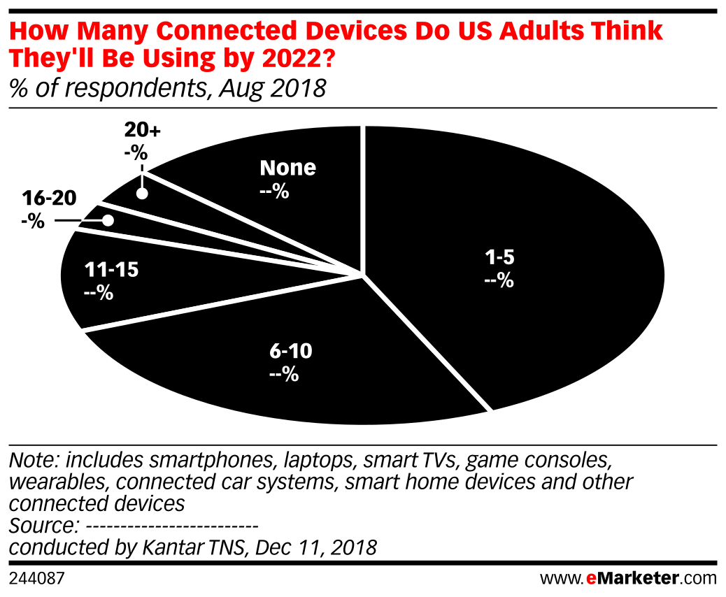 How Many Connected Devices Do US Adults Think They'll Be Using by 2022? (% of respondents, Aug 2018)