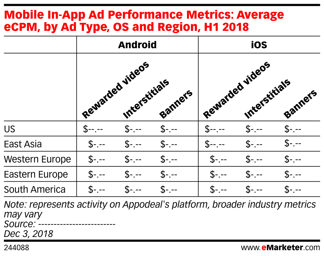 Mobile In-App Ad Performance Metrics: Average eCPM, by Ad Type, OS and Region, H1 2018