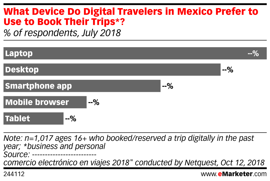 What Device Do Digital Travelers in Mexico Prefer to Use to Book Their Trips*? (% of respondents, July 2018)