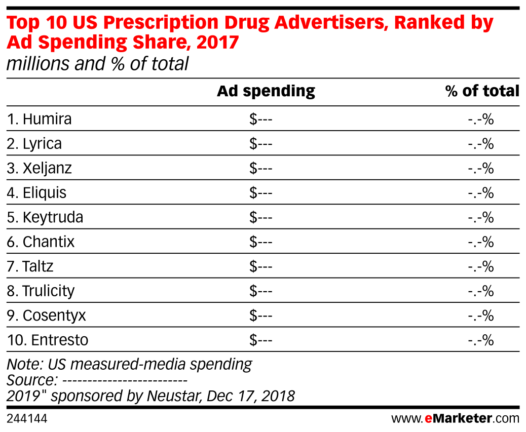 Top 10 US Prescription Drug Advertisers, Ranked by Ad Spending Share, 2017 (millions and % of total)