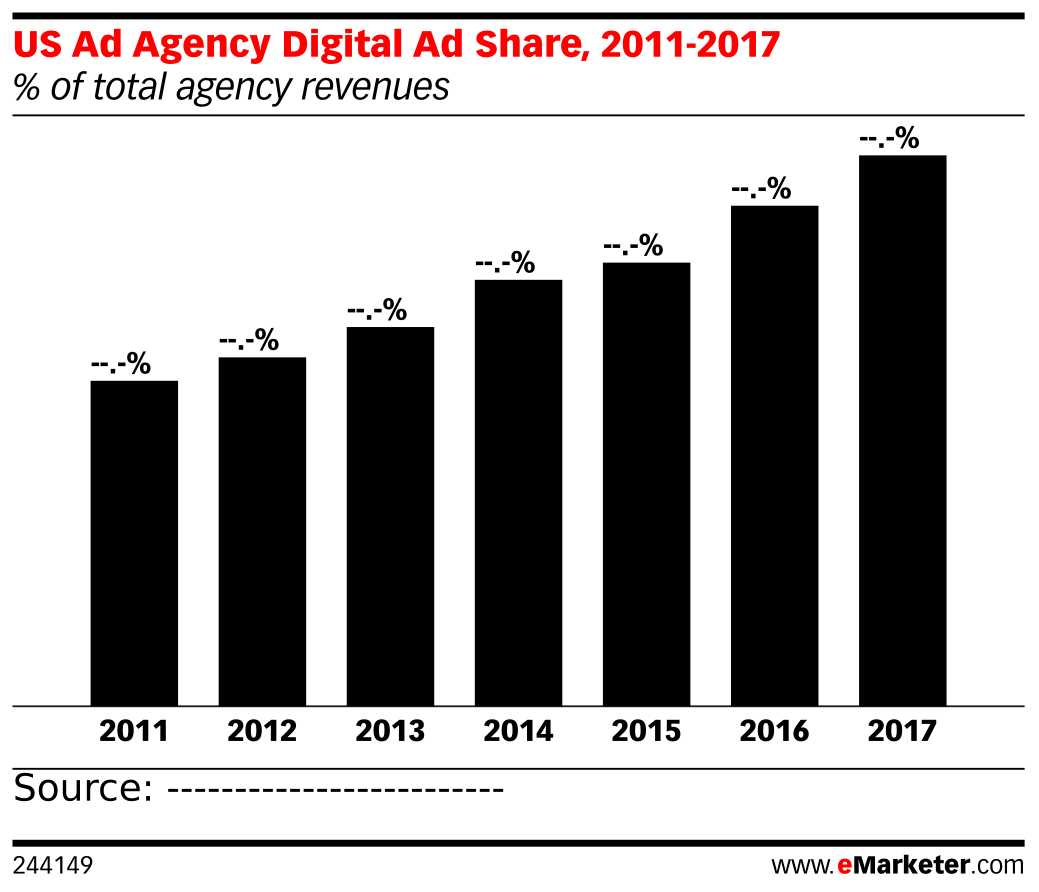 US Ad Agency Digital Ad Share, 2011-2017 (% of total agency revenues)