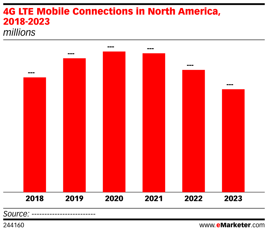 4G LTE Mobile Connections in North America, 2018-2023 (millions)