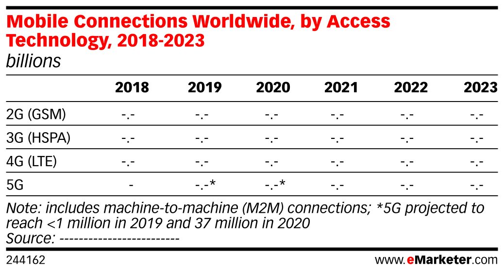 Mobile Connections Worldwide, by Access Technology, 2018-2023 (billions)