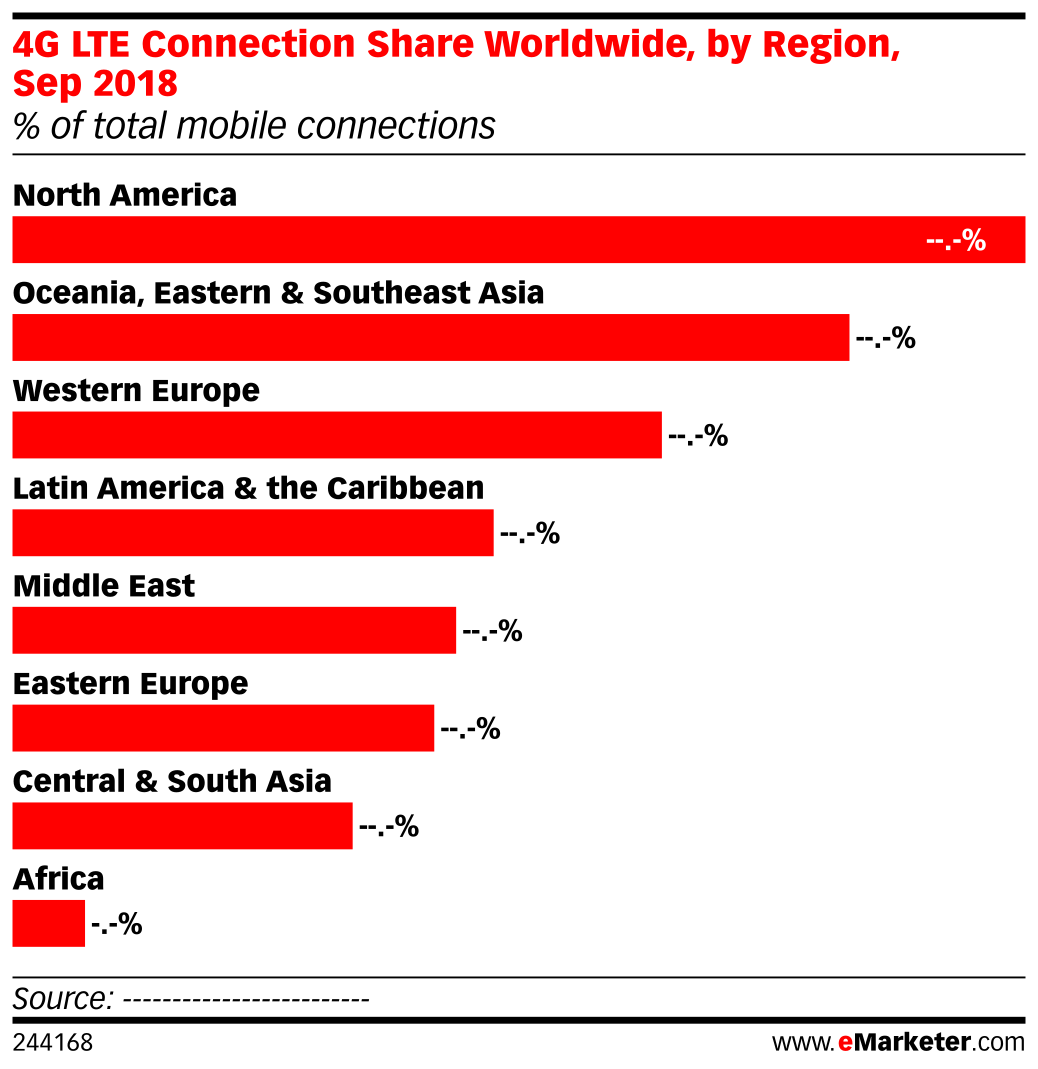 4G LTE Connection Share Worldwide, by Region, Sep 2018 (% of total mobile connections)