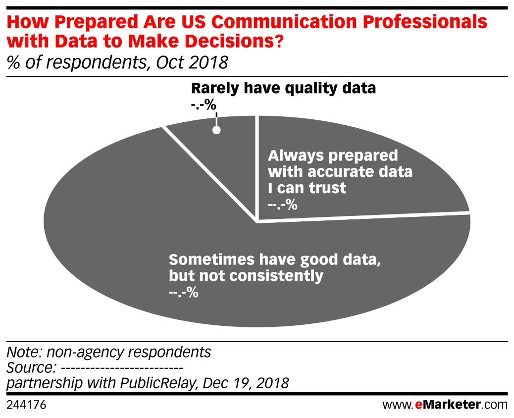 How Prepared Are US Communication Professionals with Data to Make Decisions? (% of respondents, Oct 2018)