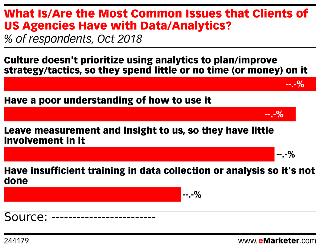 What Is/Are the Most Common Issues that Clients of US Agencies Have with Data/Analytics? (% of respondents, Oct 2018)