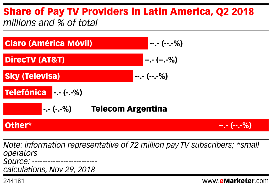 Share of Pay TV Providers in Latin America (millions, % of total, Q2 2018)