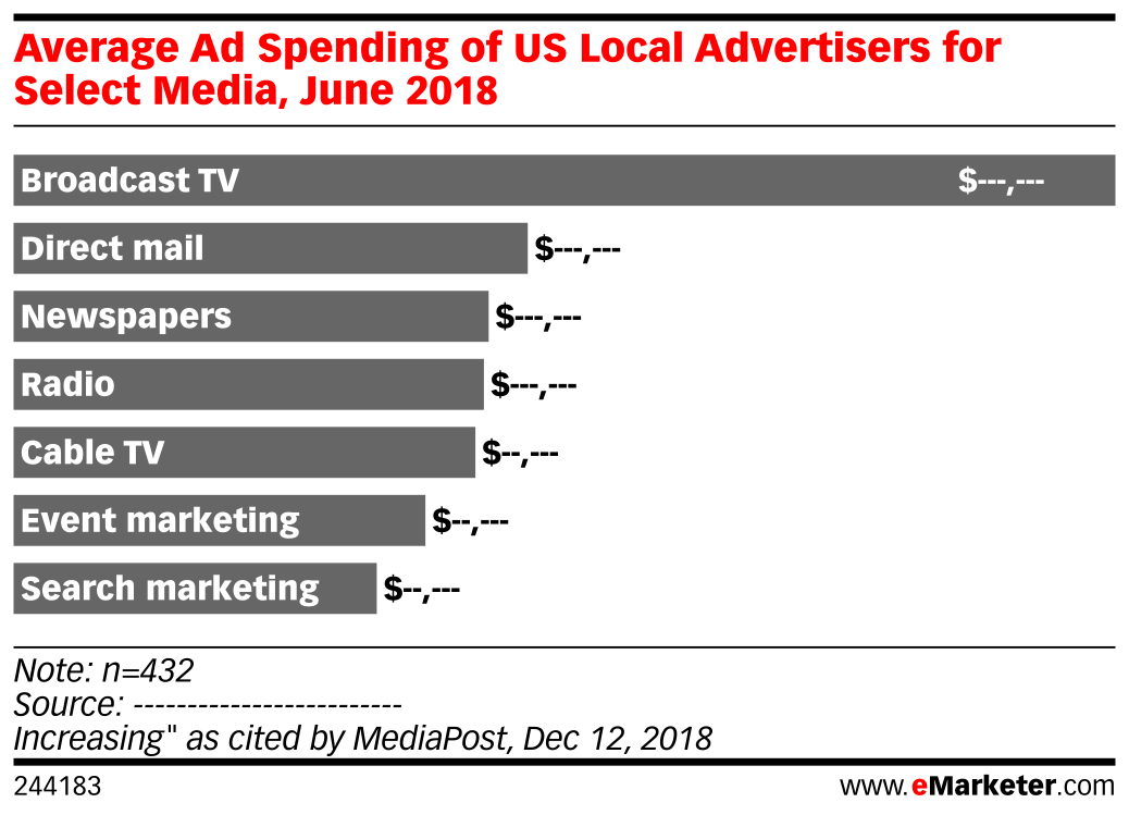 Average Ad Spending of US Local Advertisers for Select Media, June 2018