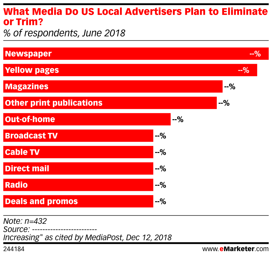 What Media Do US Local Advertisers Plan to Eliminate or Trim? (% of respondents, June 2018)