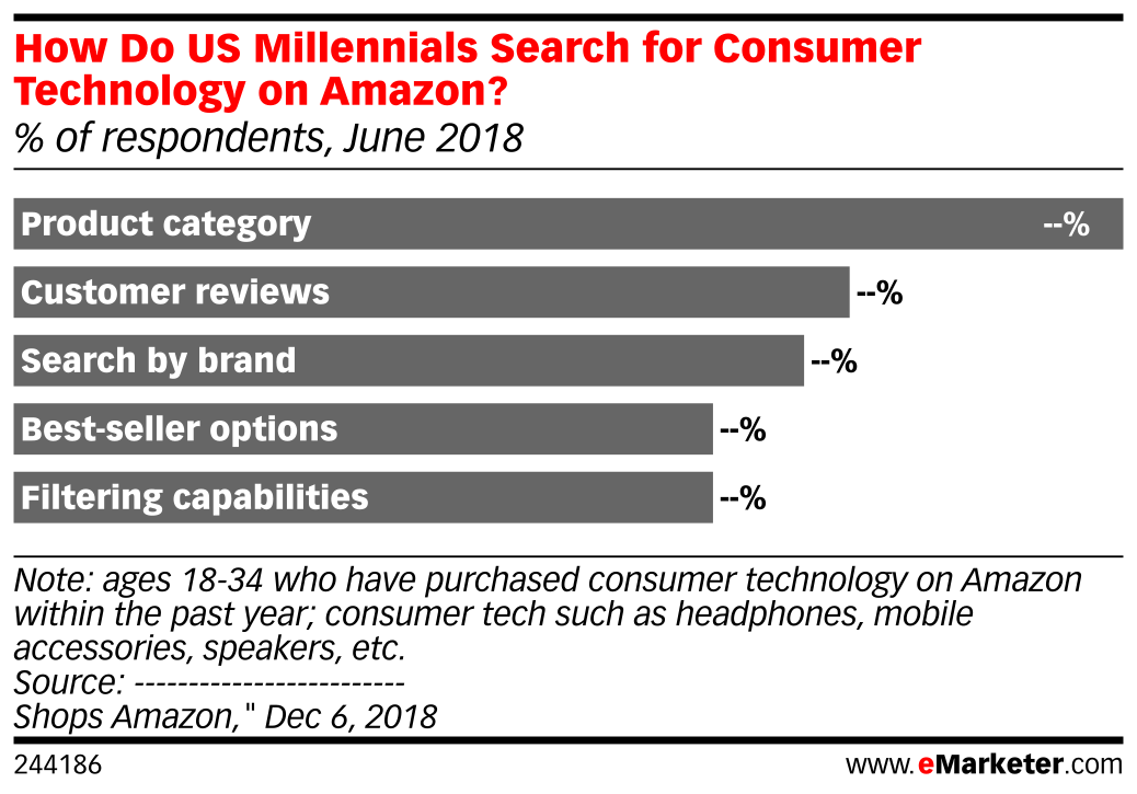 How Do US Millennials Search for Consumer Technology on Amazon? (% of respondents, June 2018)