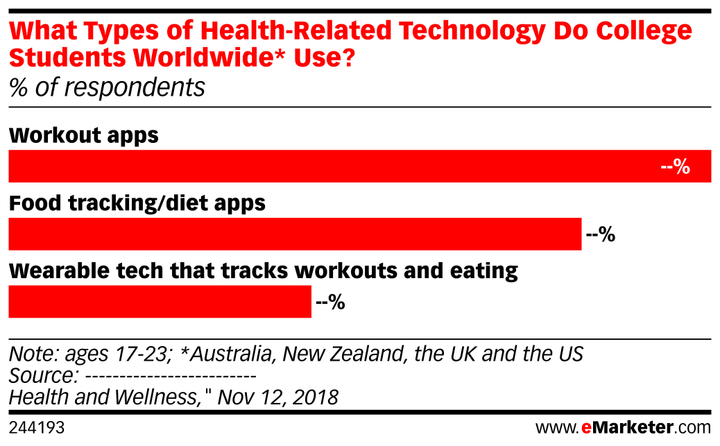 What Types of Health-Related Technology Do College Students Worldwide* Use? (% of respondents)