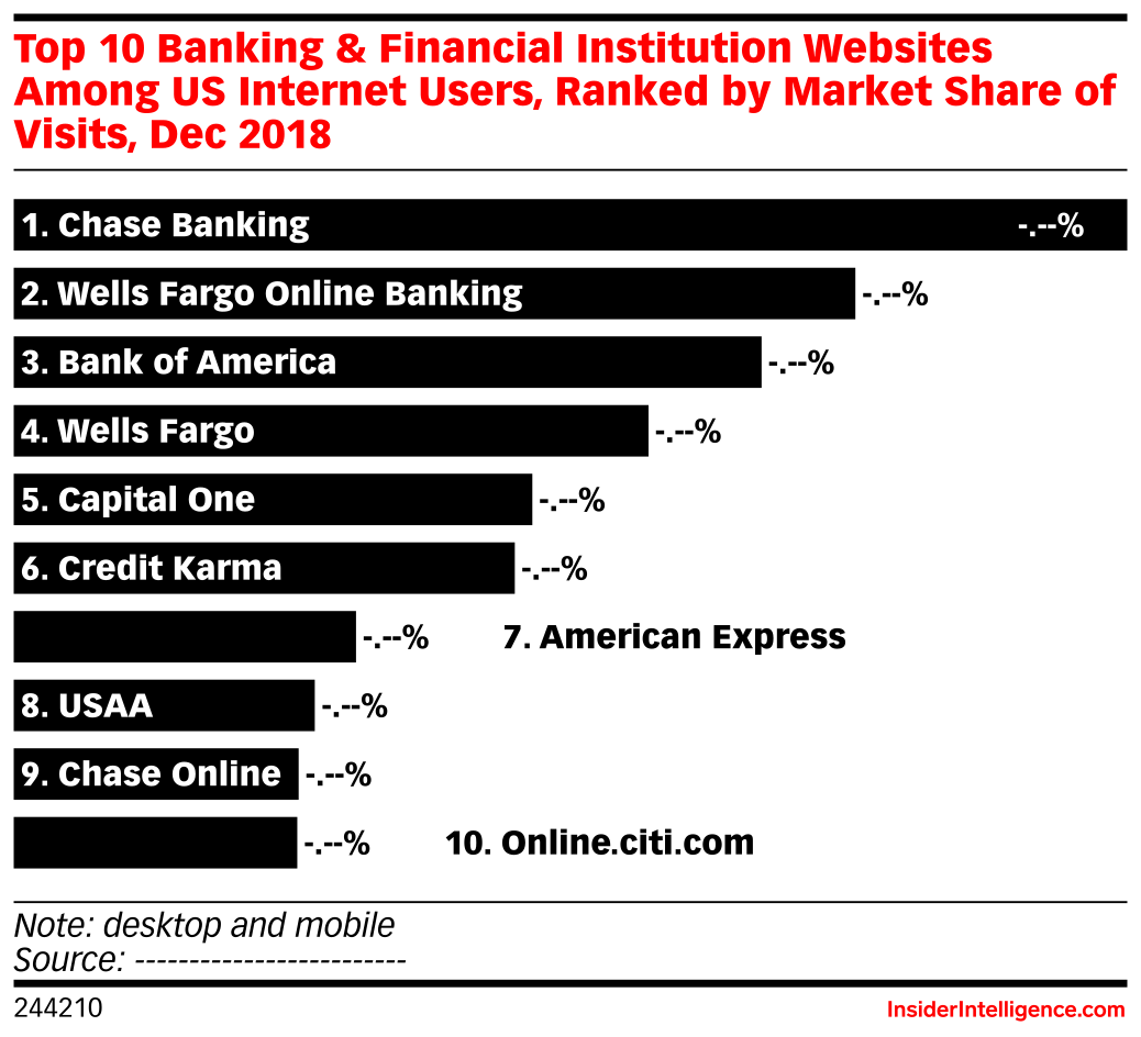 Top 10 Banking & Financial Institution Websites Among US Internet Users, Ranked by Market Share of Visits, Dec 2018