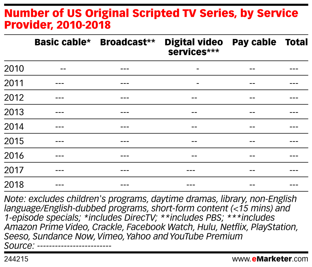 Number of US Original Scripted TV Series, by Service Provider, 2010-2018