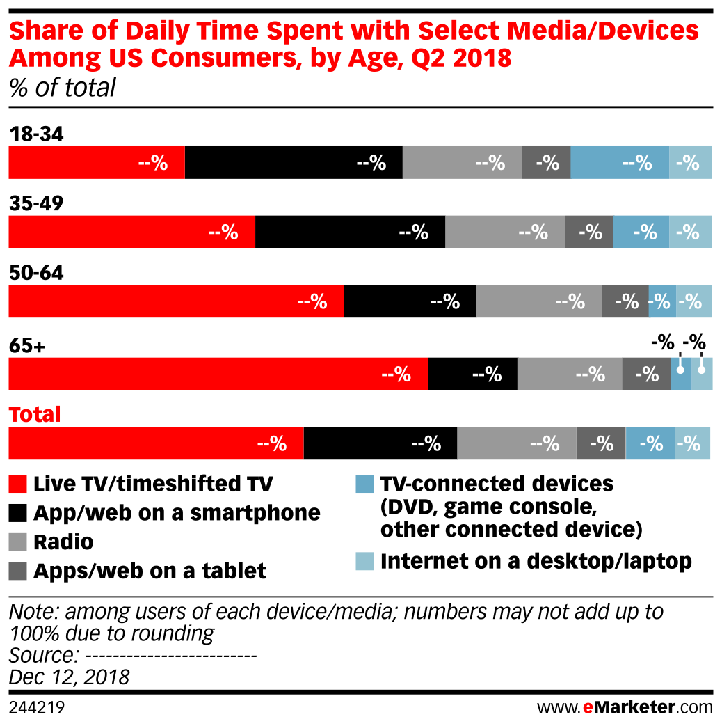 Share of Daily Time Spent with Select Media/Devices Among US Consumers, by Age, Q2 2018 (% of total)