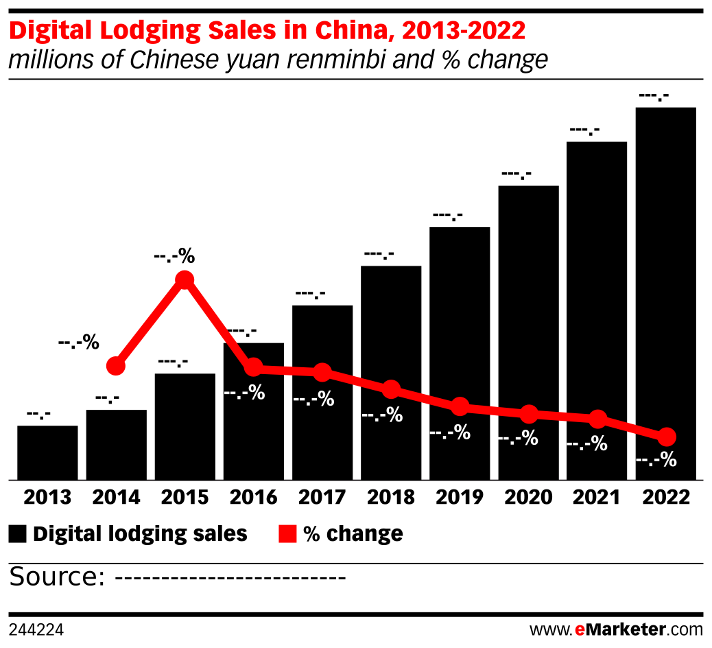 Digital Lodging Sales in China, 2013-2022 (millions of Chinese yuan renminbi and % change)