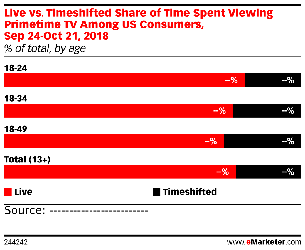 Live vs. Timeshifted Share of Time Spent Viewing Primetime TV Among US Consumers, Sep 24-Oct 21, 2018 (% of total, by age)