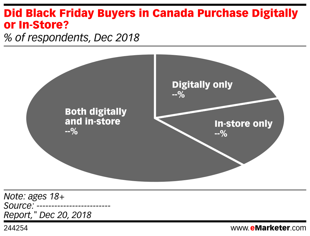 Did Black Friday Buyers in Canada Purchase Digitally or In-Store? (% of respondents, Dec 2018)