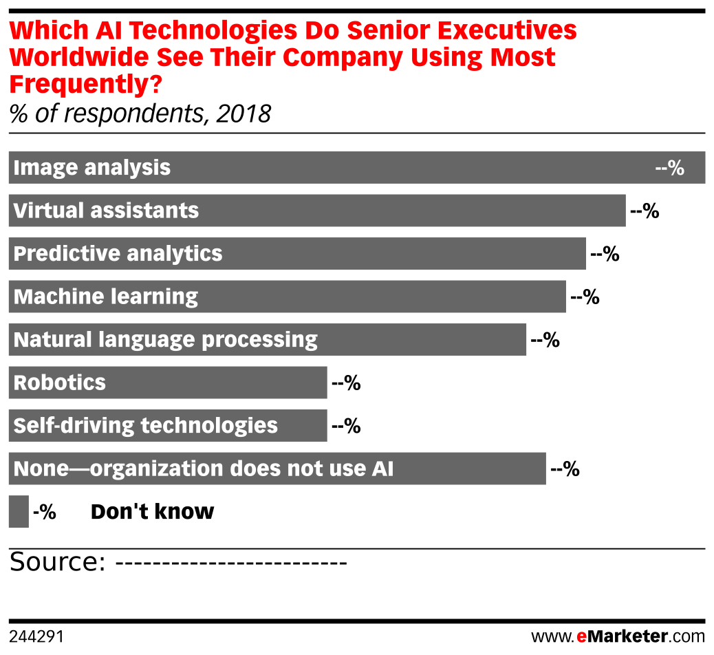 Which AI Technologies Do Senior Executives Worldwide See Their Company Using Most Frequently? (% of respondents, 2018)
