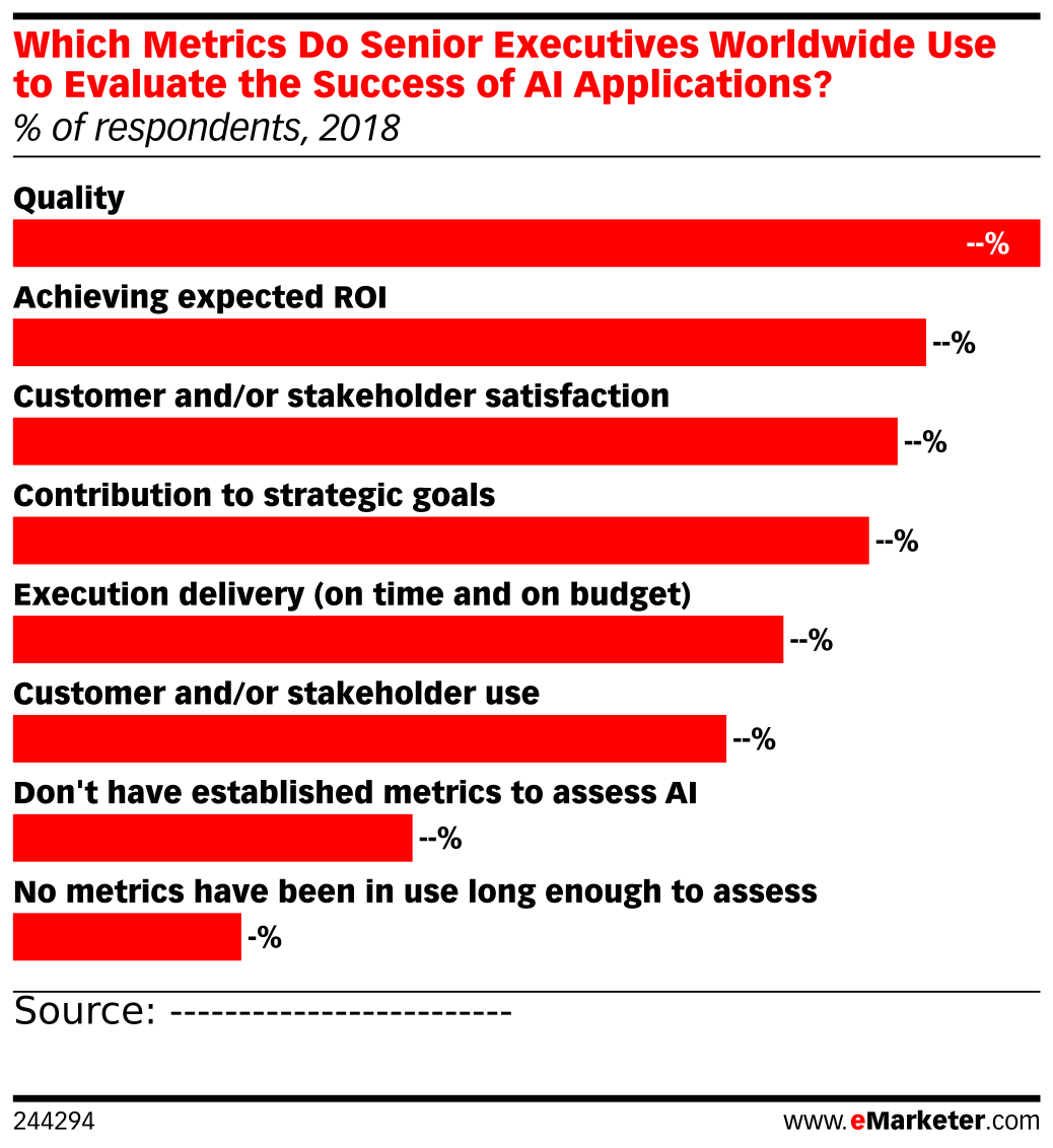 Which Metrics Do Senior Executives Worldwide Use to Evaluate the Success of AI Applications? (% of respondents, 2018)