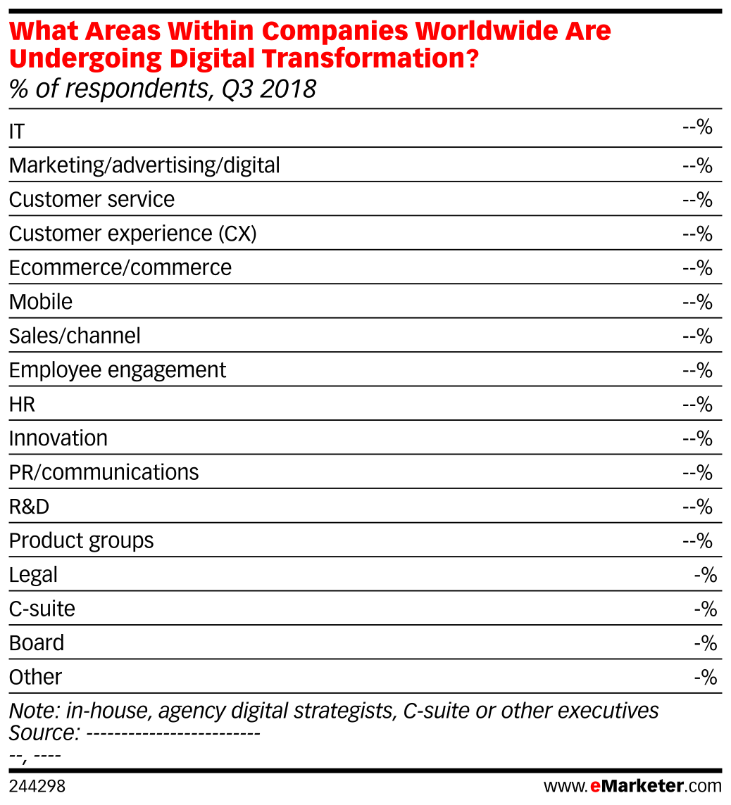 What Areas Within Companies Worldwide Are Undergoing Digital Transformation? (% of respondents, Q3 2018)