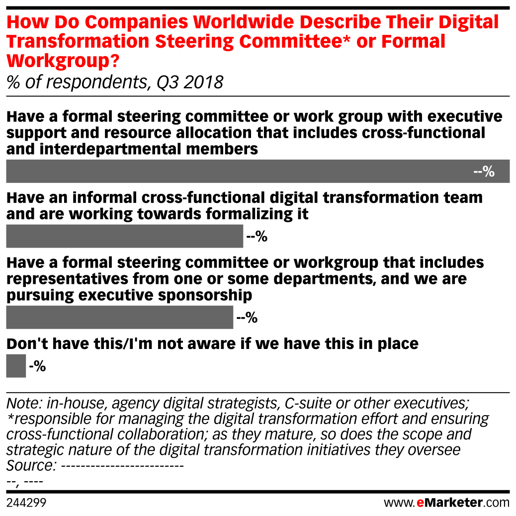 How Do Companies Worldwide Describe Their Digital Transformation Steering Committee* or Formal Workgroup? (% of respondents, Q3 2018)