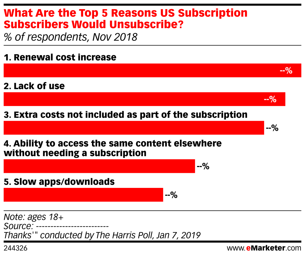 What Are the Top 5 Reasons US Subscription Subscribers Would Unsubscribe? (% of respondents, Nov 2018)