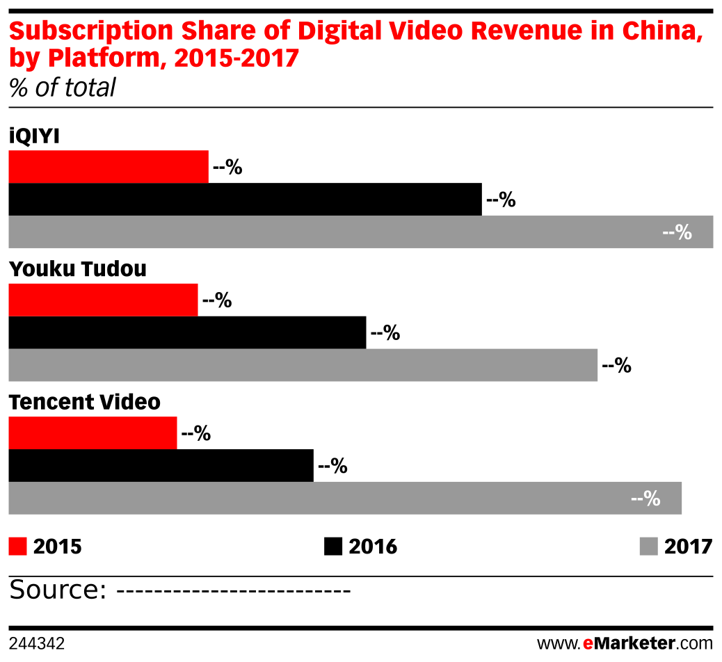 Subscription Share of Digital Video Revenue in China, by Platform, 2015-2017 (% of total)