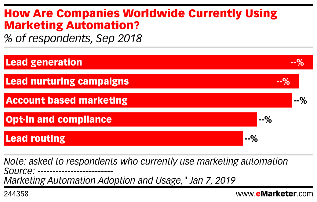 How Are Companies Worldwide Currently Using Marketing Automation? (% of respondents, Sep 2018)