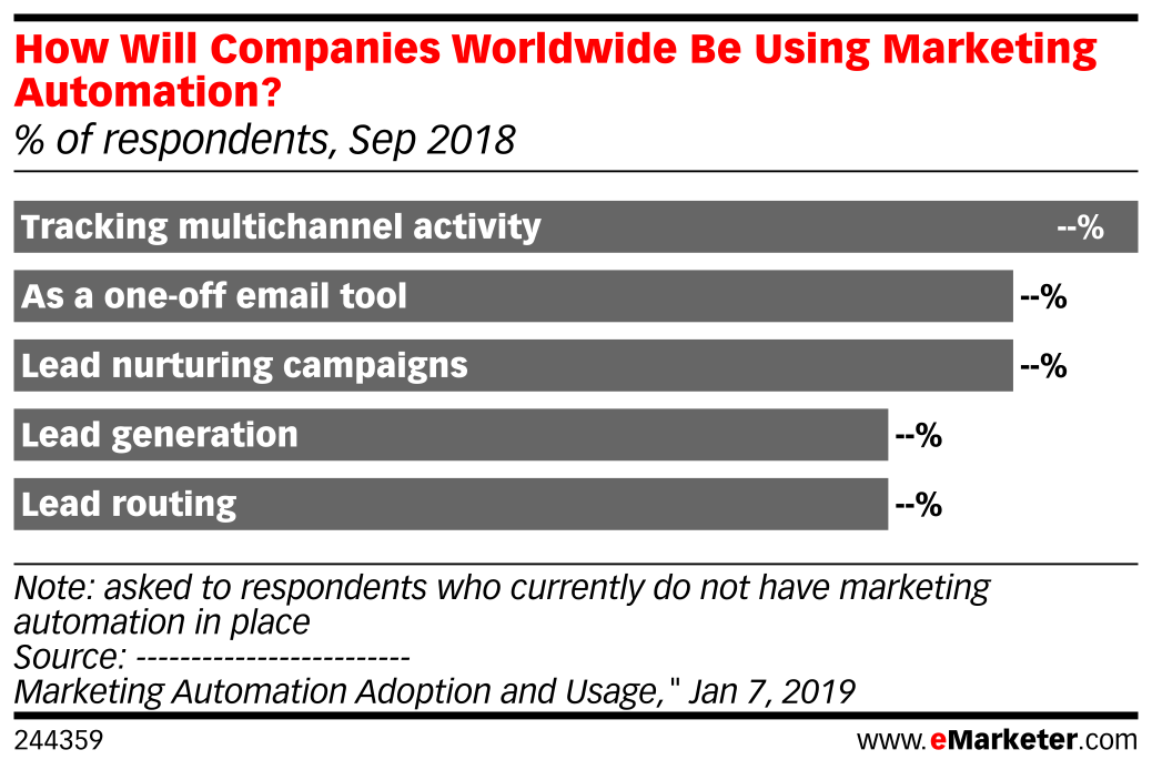 How Will Companies Worldwide Be Using Marketing Automation? (% of respondents, Sep 2018)