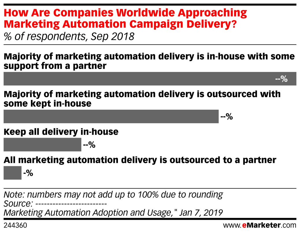How Are Companies Worldwide Approaching Marketing Automation Campaign Delivery? (% of respondents, Sep 2018)