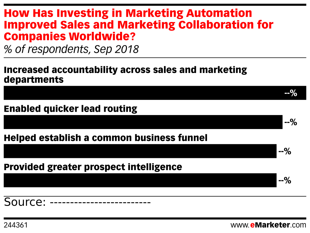 How Has Investing in Marketing Automation Improved Sales and Marketing Collaboration for Companies Worldwide? (% of respondents, Sep 2018)