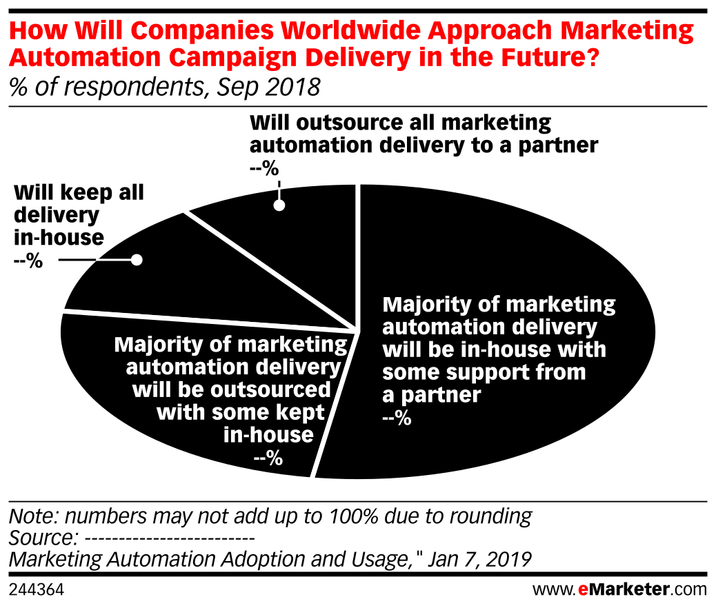 How Will Companies Worldwide Approach Marketing Automation Campaign Delivery in the Future? (% of respondents, Sep 2018)