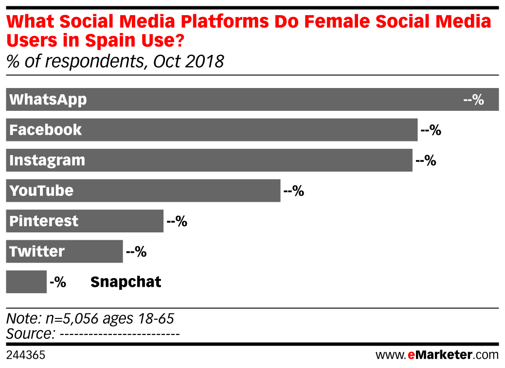 What Social Media Platforms Do Female Social Media Users in Spain Use? (% of respondents, Oct 2018)