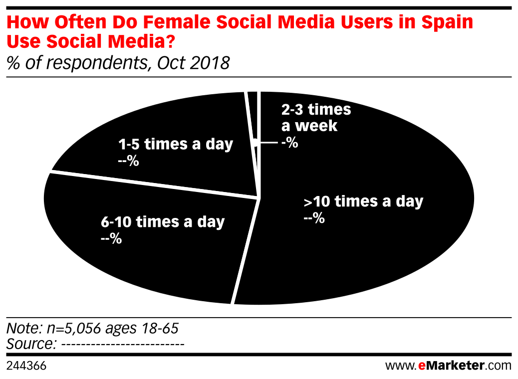 How Often Do Female Social Media Users in Spain Use Social Media? (% of respondents, Oct 2018)