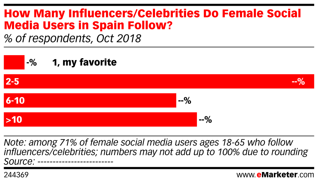 How Many Influencers/Celebrities Do Female Social Media Users in Spain Follow? (% of respondents, Oct 2018)