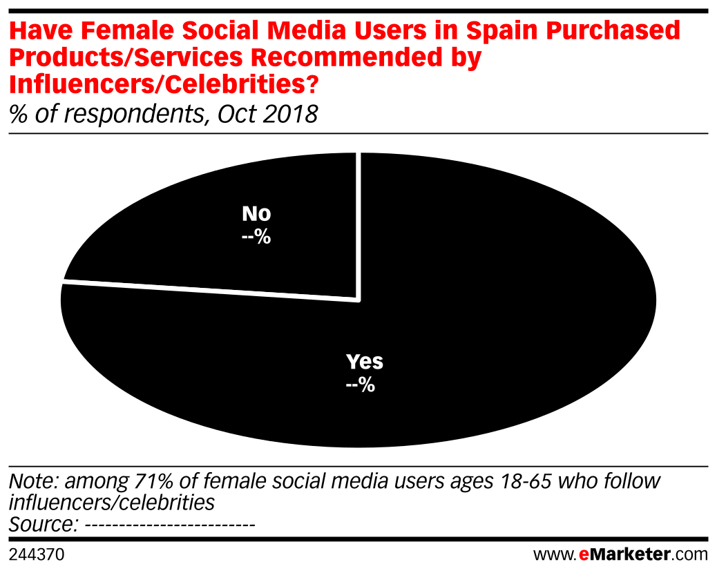 Have Female Social Media Users in Spain Purchased Products/Services Recommended by Influencers/Celebrities? (% of respondents, Oct 2018)