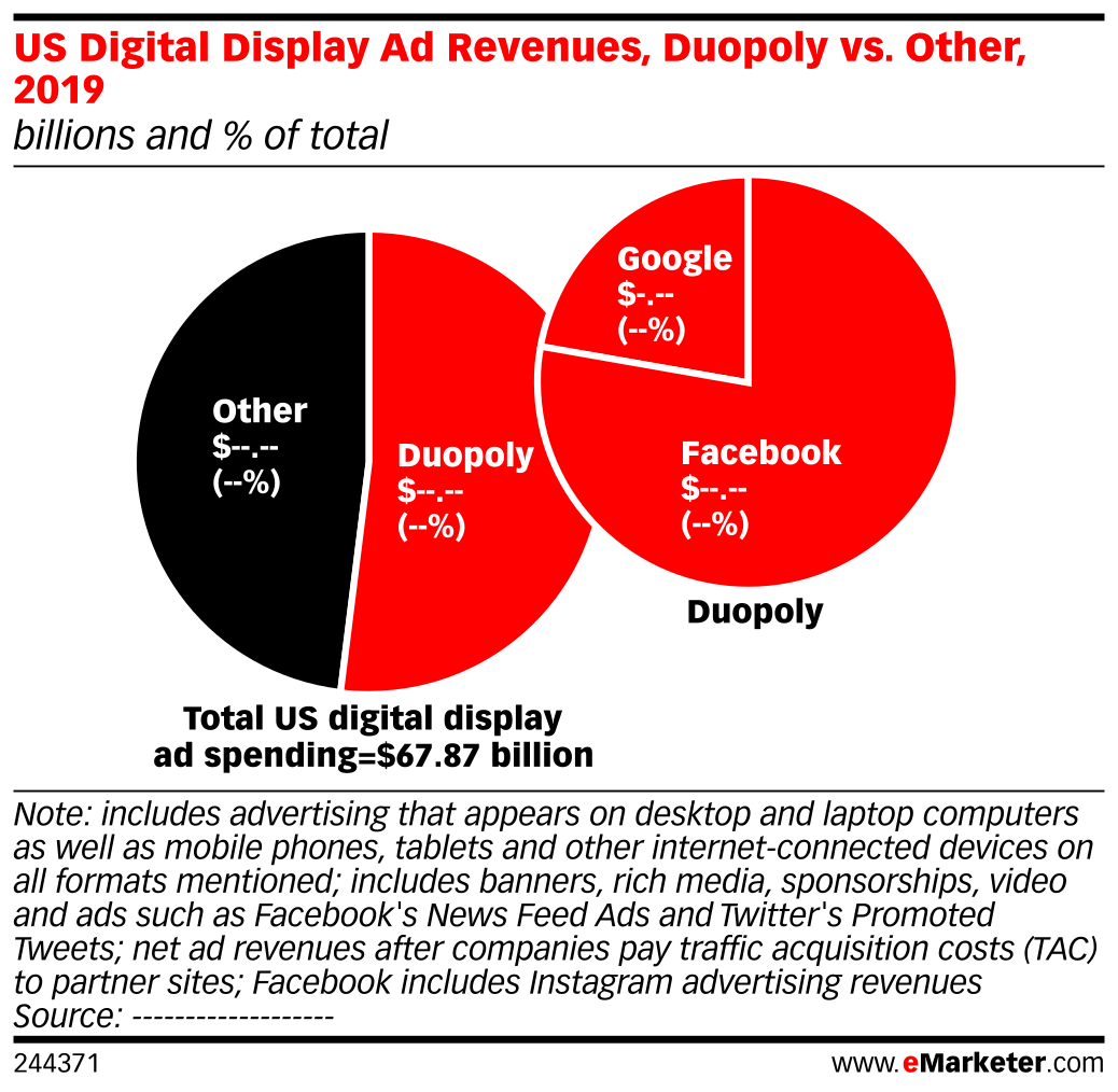 US Digital Display Ad Revenues, Duopoly vs. Other, 2019 (billions and % of total)