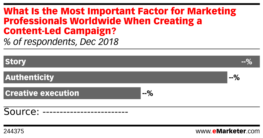 What Is the Most Important Factor for Marketing Professionals Worldwide When Creating a Content-Led Campaign? (% of respondents, Dec 2018)