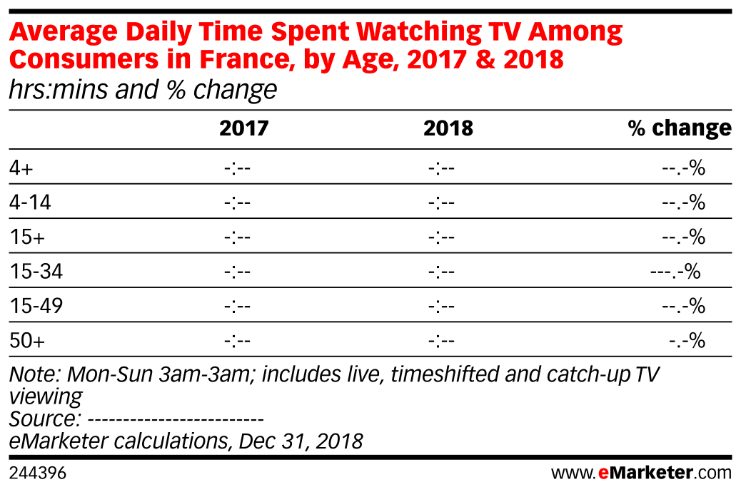 Average Daily Time Spent Watching TV Among Consumers in France, by Age, 2017 & 2018 (hrs:mins and % change)