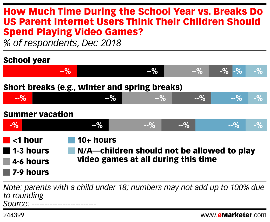 How Much Time During the School Year vs. Breaks Do US Parent Internet Users Think Their Children Should Spend Playing Video Games? (% of respondents, Dec 2018)