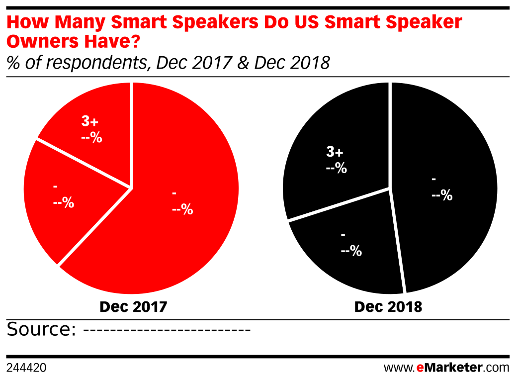 How Many Smart Speakers Do US Smart Speaker Owners Have? (% of respondents, Dec 2017 & Dec 2018)