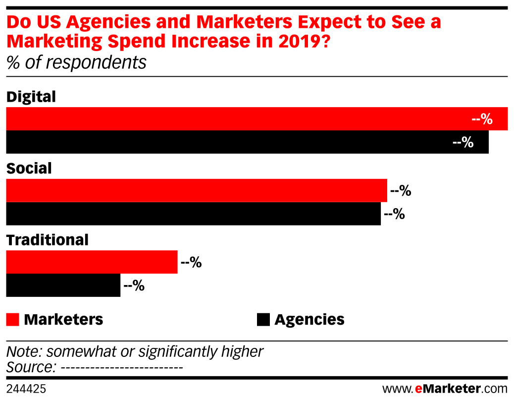 Do US Agencies and Marketers Expect to See a Marketing Spend Increase in 2019? (% of respondents)