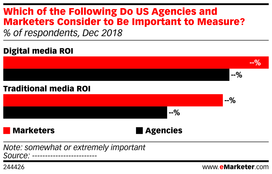 Which of the Following Do US Agencies and Marketers Consider to Be Important to Measure? (% of respondents, Dec 2018)
