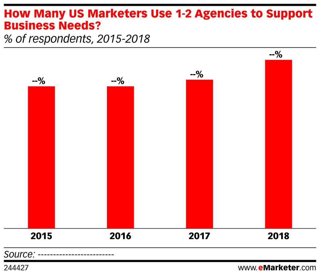 How Many US Marketers Use 1-2 Agencies to Support Business Needs? (% of respondents, 2015-2018)