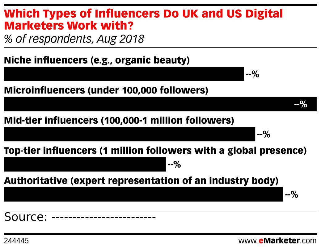 Which Types of Influencers Do UK and US Digital Marketers Work with? (% of respondents, Aug 2018)