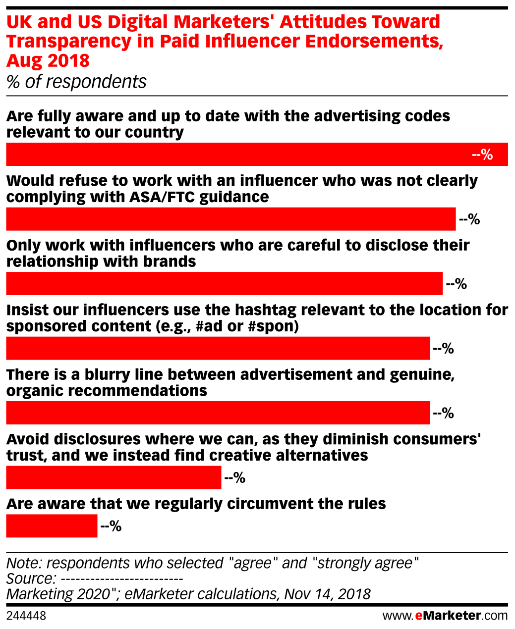 UK and US Digital Marketers' Attitudes Toward Transparency in Paid Influencer Endorsements, Aug 2018 (% of respondents)
