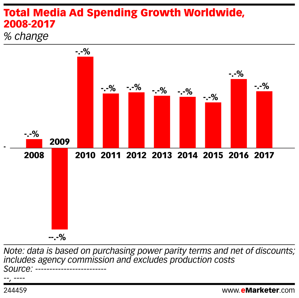Total Media Ad Spending Growth Worldwide, 2008-2017 (% change)