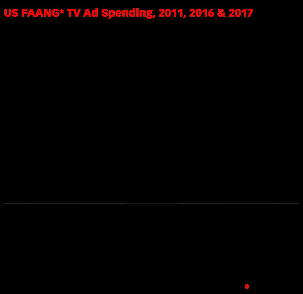 US FAANG* TV Ad Spending, 2011, 2016 & 2017 (billions)