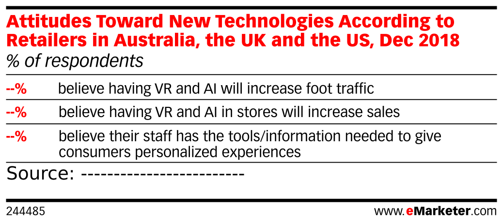 Attitudes Toward New Technologies According to Retailers in Australia, the UK and the US, Dec 2018 (% of respondents)