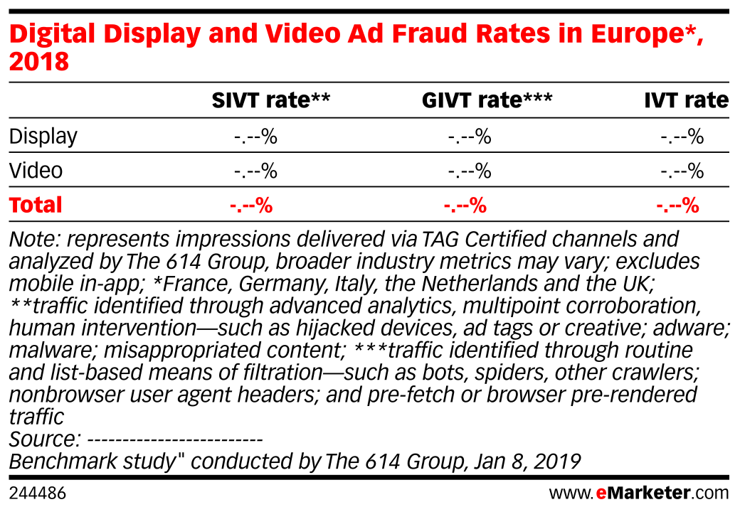 Digital Display and Video Ad Fraud Rates in Europe*, 2018